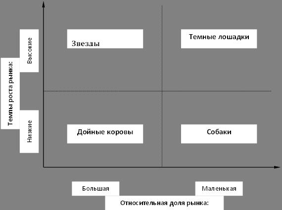 Матрица рост/доля рынка, построенная по методу BCG