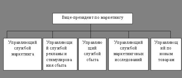 Функциональная организация маркетинга