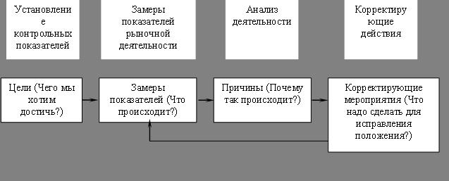 Этапы процесса контроля за выполнением годовых планов