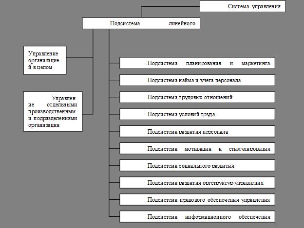 Состав подсистем системы управления персоналом организации
