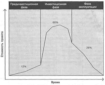 Рисунок - Распределение стоимости проекта в течение его жизненного цикла