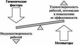 Использование гигиенических факторов и мотиваторов