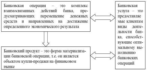 Рисунок - Содержание и взаимосвязь банковских операций, банковских продуктов и банковских услуг