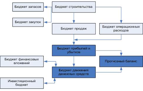 Рисунок - Структура системы бюджетирования в строительных организациях