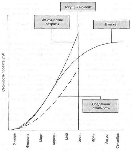 Рисунок - Отчетный график выполнения объектов