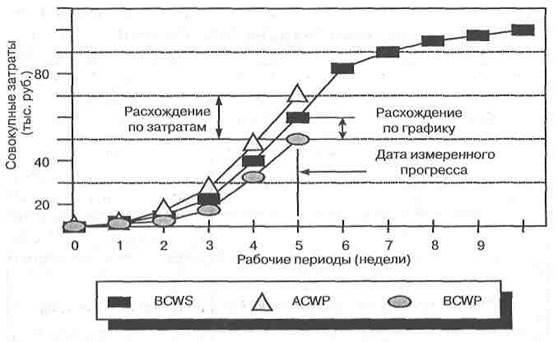 Рисунок - Анализ освоенного объема и расхождений
