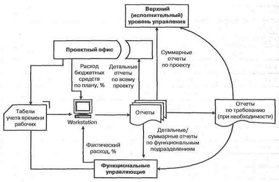 Рисунок - Потоки отчетов в организации