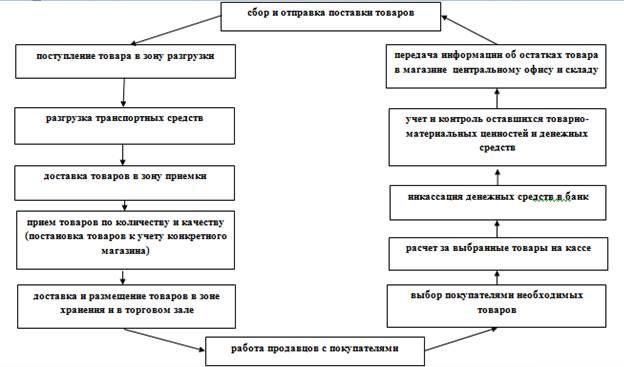 Схема. Этапы организации деятельности розничного магазина